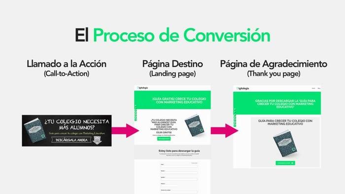call-to-action-proceso-de-conversion