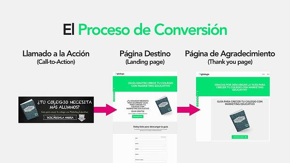 call-to-action-proceso-de-conversion