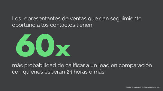 seguimiento-a-leads-smarketing