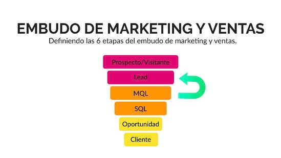 proceso-smarketing