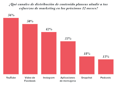 distribucion-de-contenido-en-2018